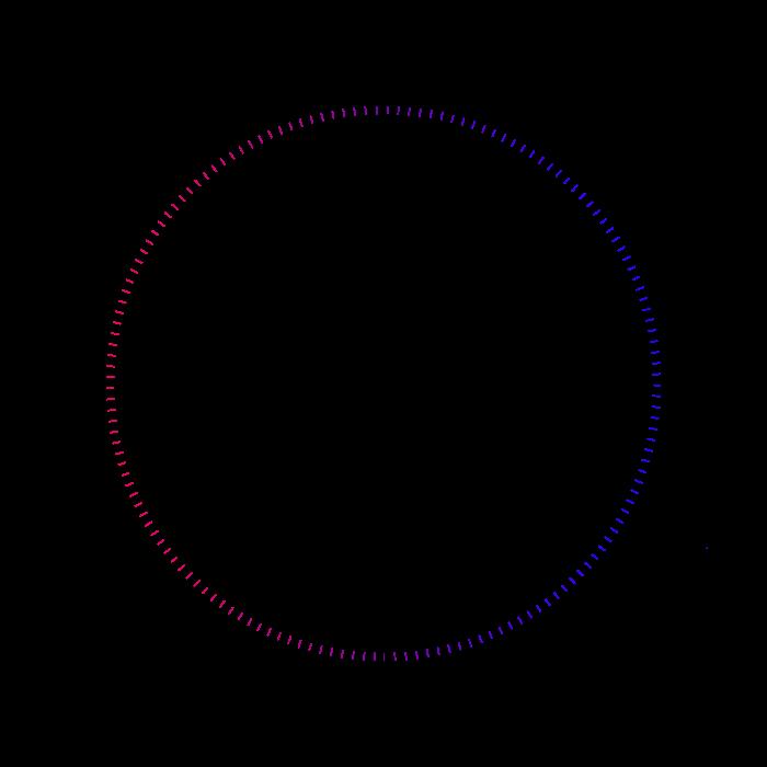 Process circle in
